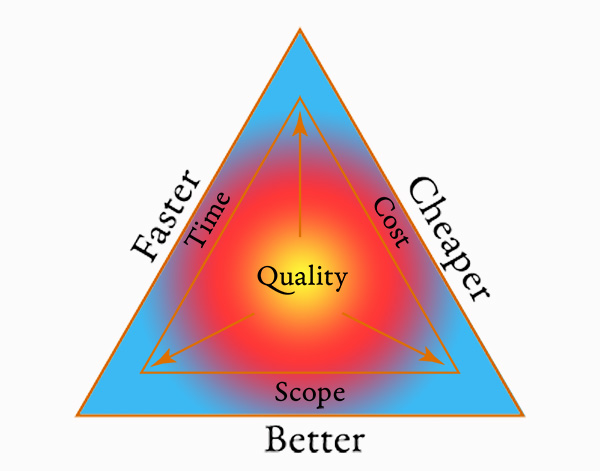 QualityTriangle